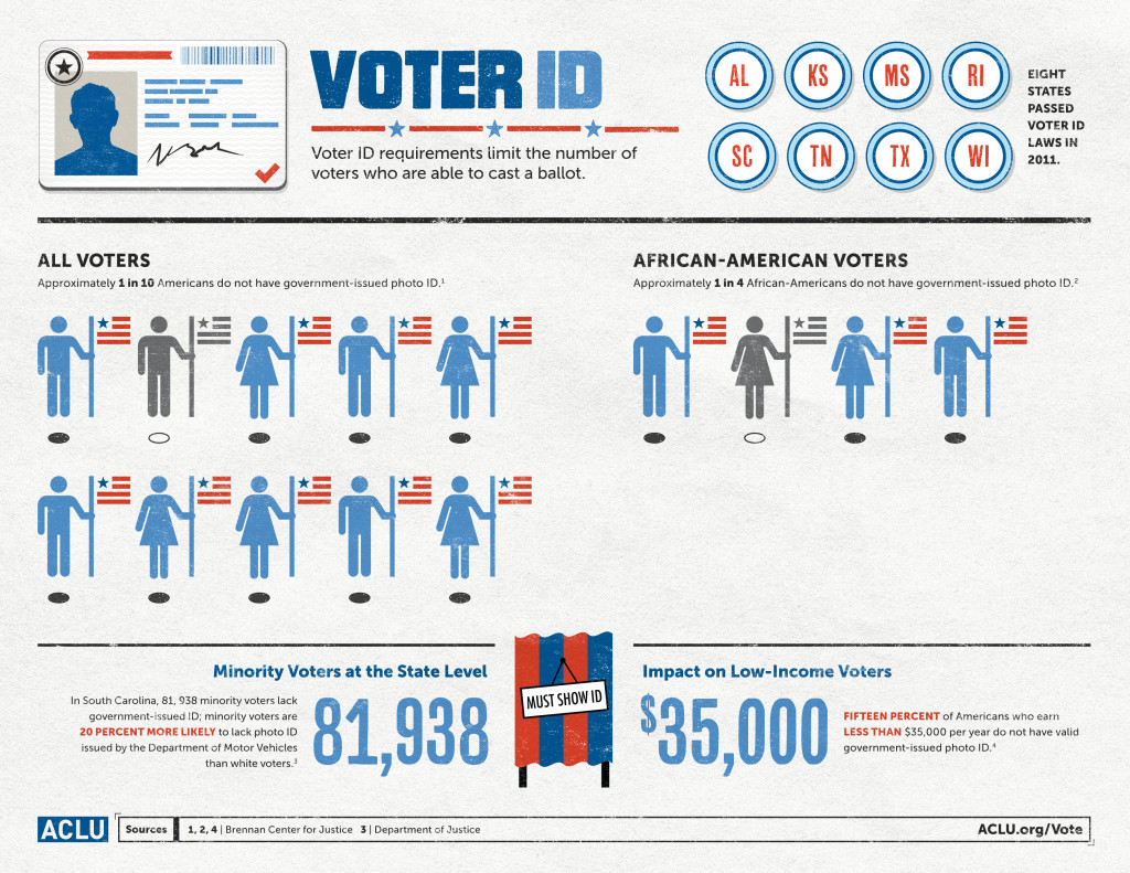 ACLU Infographic - Voter ID